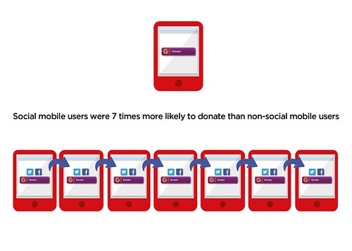 Mobile users who share are seven times as likely to give as those who don't