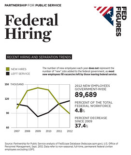 Federal Hiring-Recent Hiring and Separation Trends