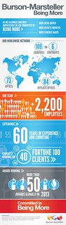 Burson-Marsteller – Being More Infographic