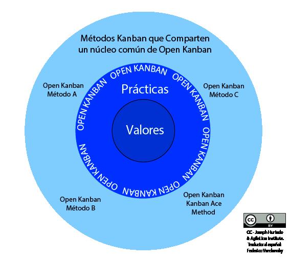 Diagrama de Métodos Open Kanban - El Ecosistema de Open Kanban