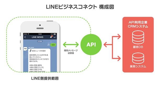 LINEビジネスコネクト構成図