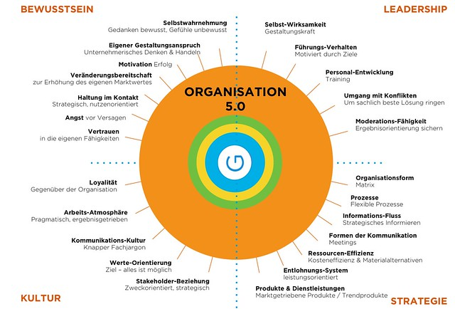 Orange_Organisationen_5.0_stefan-goetz.com