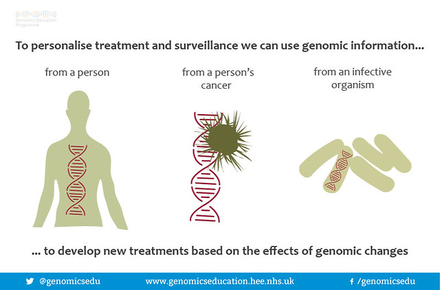 Three genomic approaches