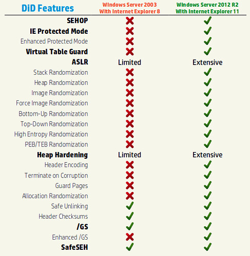 Windows Server 2003 vs. Windows Server 2012
