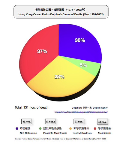 Dolphin Cause of Death Pie Chart