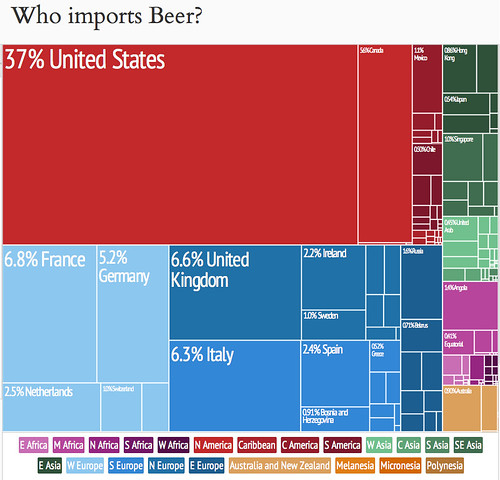 who-imports-beer