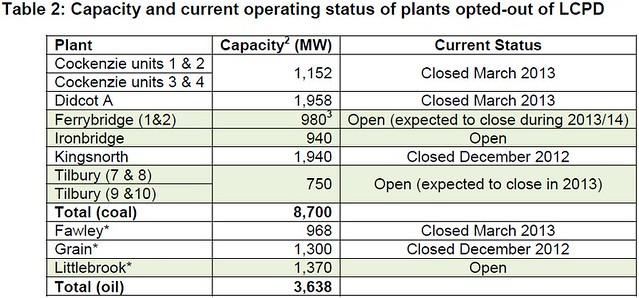 LCPD plant staus