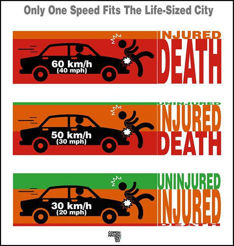 30 km/h Zones Save Lives