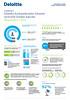 Deloitte GFSI Kockázatkezelési Felmérés- infografika