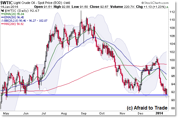 Crude Oil Daily Chart Higher Timeframe Support