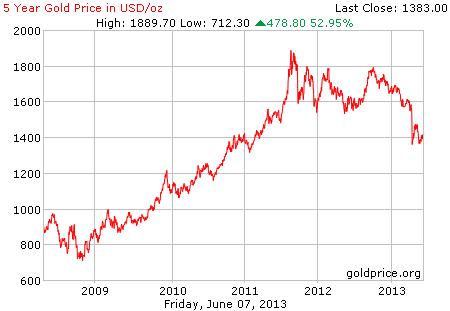 Gambar grafik chart pergerakan harga emas dunia 5 tahun terakhir per 07 Juni 2013