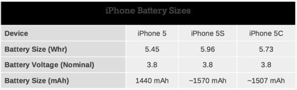 Батарея iPhone 5S и iPhone 5C