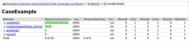 The CaseExample coverage report without false negatives.