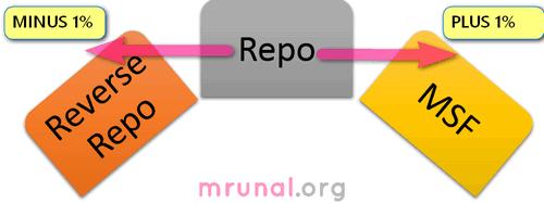 Repo Reverse Repo MSF