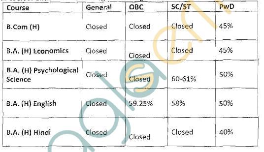 Delhi UniversitySri AurobindoCollege (Evening) Tenth Cut Off List 2013