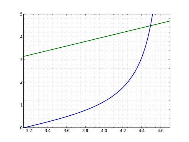 Two-function plot