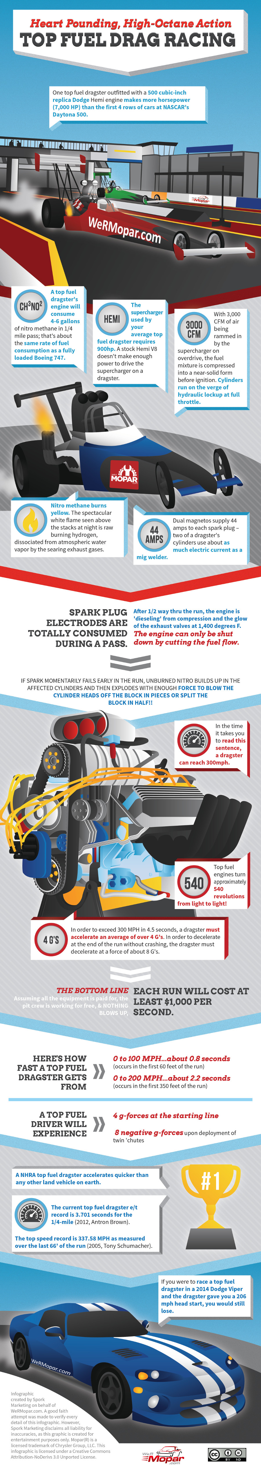 Top Fuel Drag Racing Facts and Figures