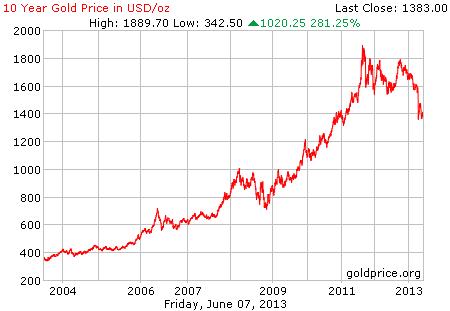 Gambar grafik chart pergerakan harga emas dunia 10 tahun terakhir per 07 Juni 2013