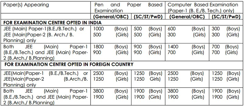 JEE Main 2014 Exam Fee in jee main  Category
