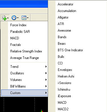How To Install Custom Indicators In Metatrader 4