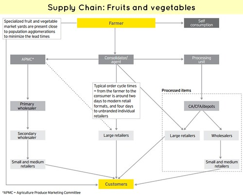 Supply Chain Fruits Vegetables Food processing