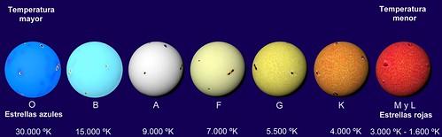 Tipo Espectral de estrellas