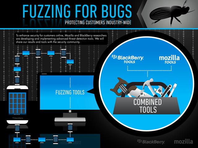 BlackBerry-Mozilla együttműködés a biztonság javítása érdekében