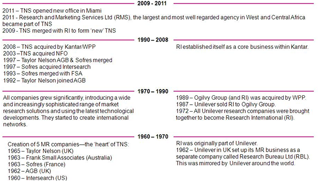 TNS History