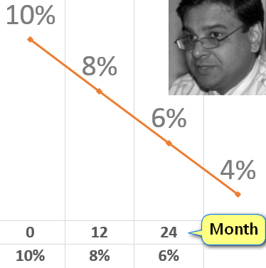 Urjit Patel CPI reduction timeframe