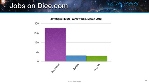 2013 Dice Jobs for JavaScript MVC Frameworks