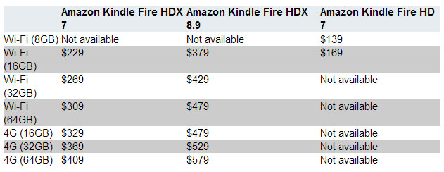 цена на планшет Amazon Kindle Fire HDX 7, HDX 8.9, HD 7