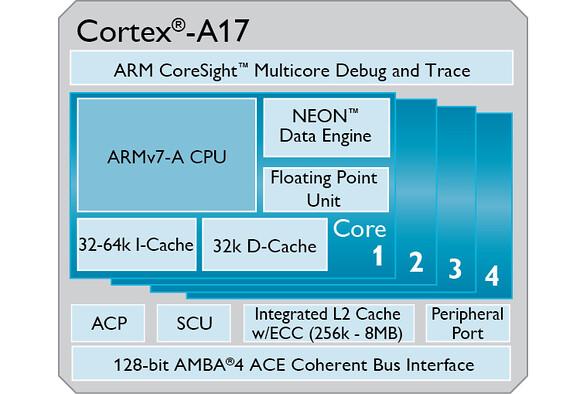 arm-cortex-a17