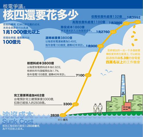 2013年309核電歸零遊行  協助提供相關數據,趙家緯提供