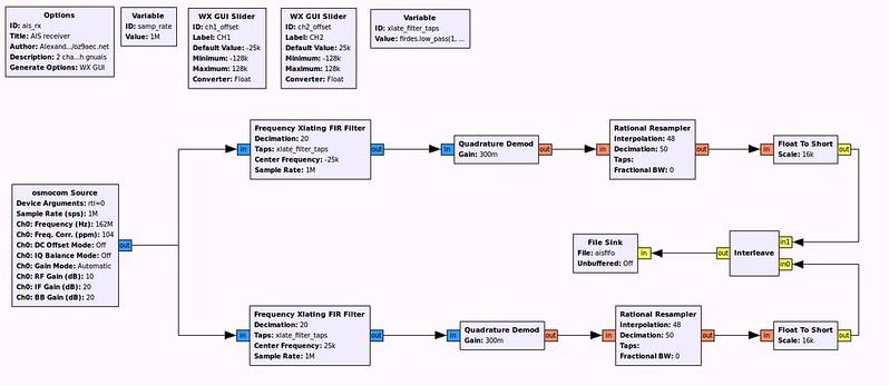 A 2-channel AIS receiver using rtl-sdr and gnuais - OZ9AEC Website