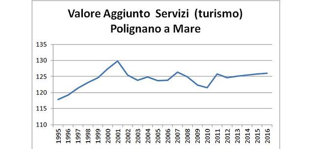 economia polignano grafico 6