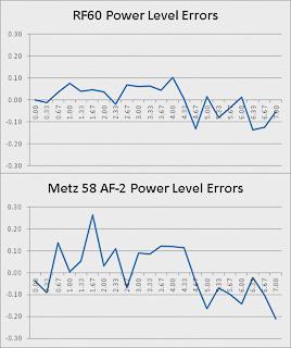 Power Level Accuracy