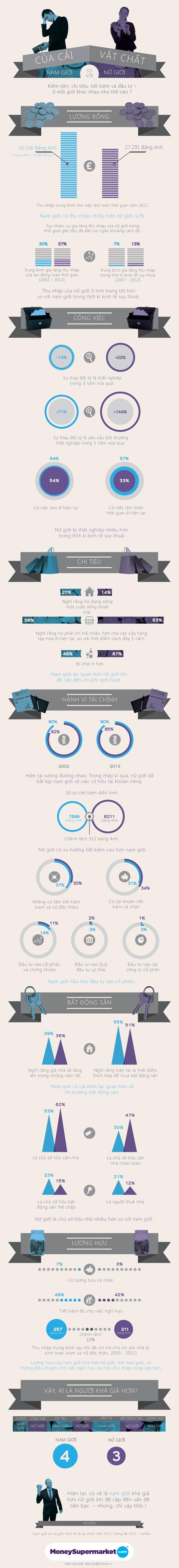 Infographic - Vấn đề sử dụng tiền bạc ở Nam giới và Nữ giới như thế nào?
