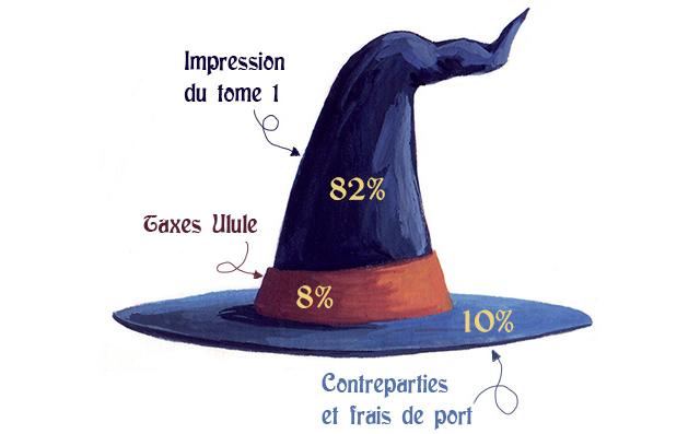 chapeauok