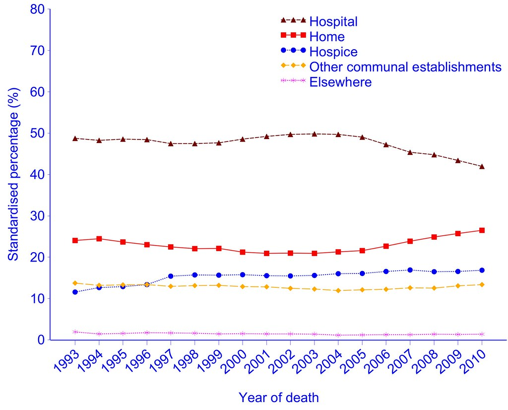 Place of cancer deaths in England, 1993–2010, age- and gender-standardised against the UN mortality standard population.