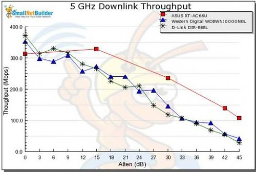 速度隨信號衰減的變慢圖