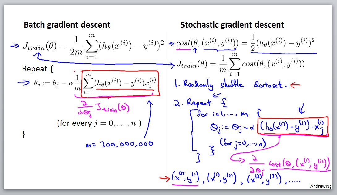 Batch gradient descent / stochastic gradient descent