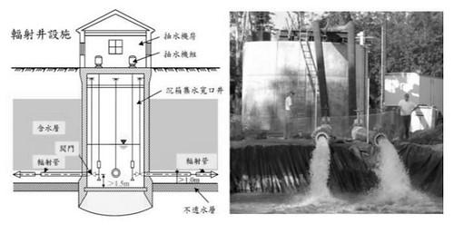 輻射井剖面圖。(圖片來源:經濟部水利署報告)