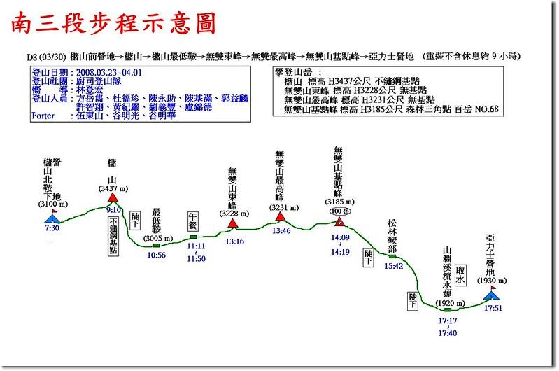 南三段步程示意圖(8)