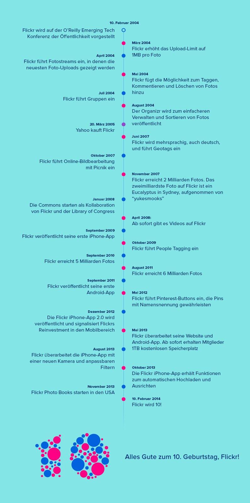 Zeitstrahl der vergangenen 10 Flickr-Jahre