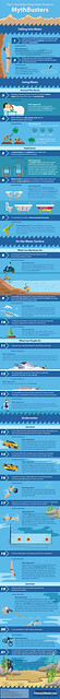 Mythbusters 21 Best Water Myths