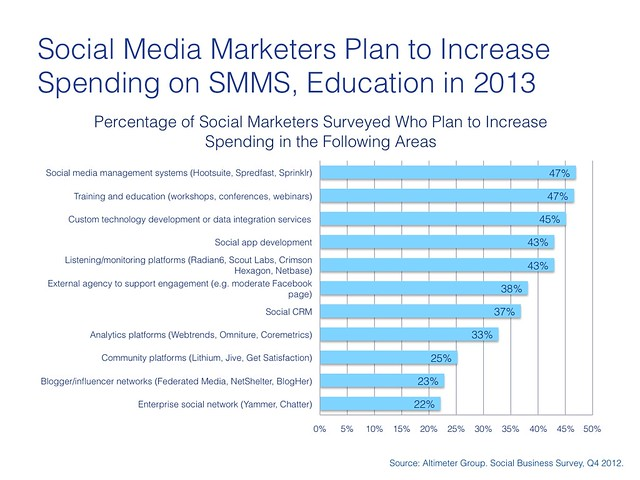 Spending Increase in Social Marketing on SMMS, Education.