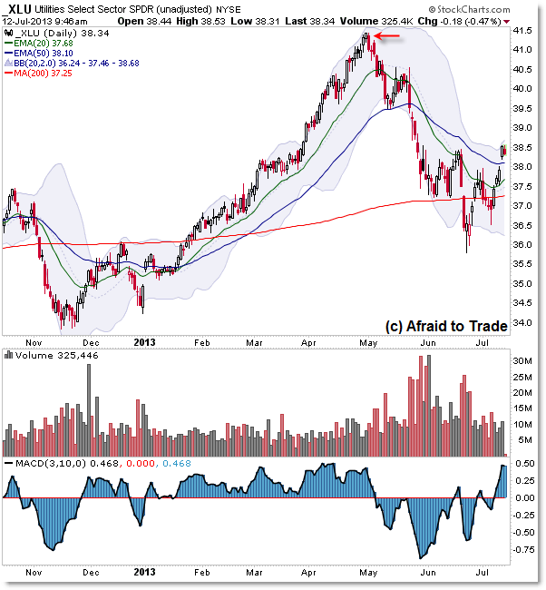 XLU Utilities Sector SPDR ETF Worst Performer