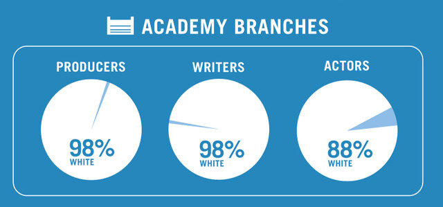 graphic showing that the academy is almost entirely white