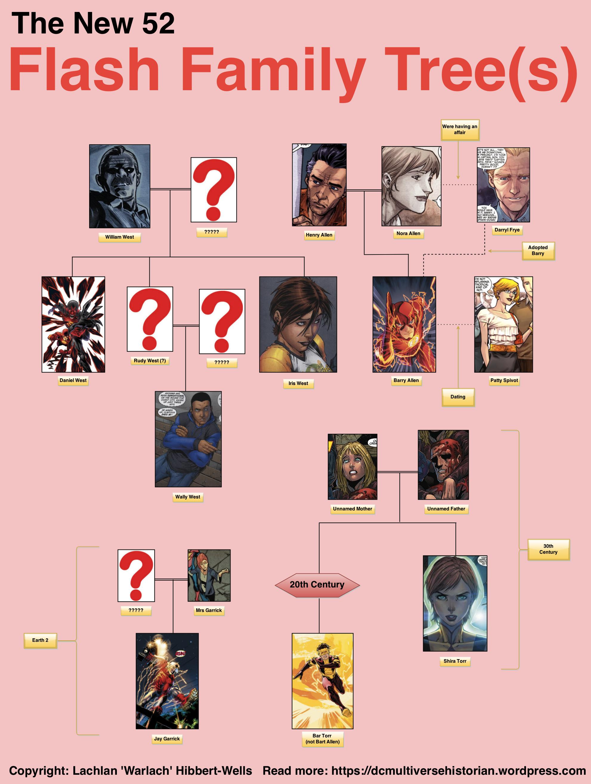 Flash Family Tree - New 52