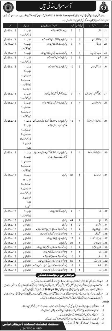 AFIC and NIHD Rawalpindi Jobs